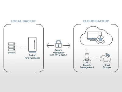 New Dental Product: TechCentral Hybrid Backup Service from Henry Schein Practice Solutions