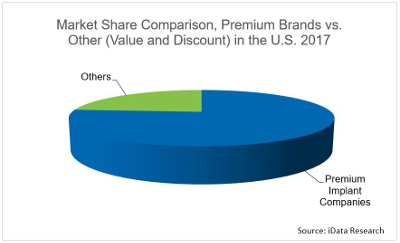 Implant Market Share Comparison
