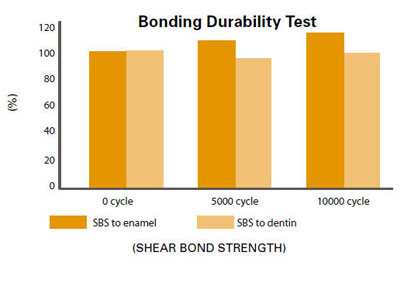 Strength And Durability Validated Through In Vitro And Multi-site Clinical Studies