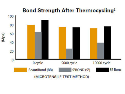 Bond Strengths Comparable To Leading Multi Component Brands